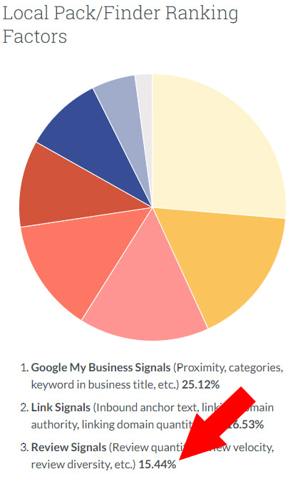 How Google Reviews Help SEO | Wicky Design