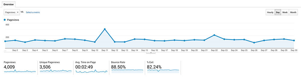 Must Love Traveling monthly page views