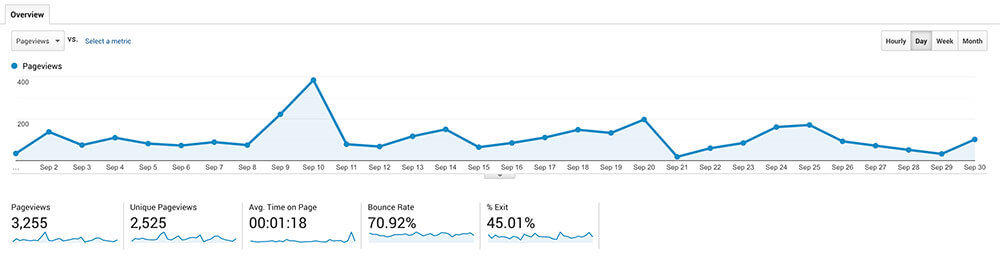Wicky Design Page Views